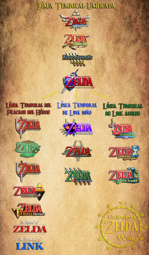 Cronologia Wiki De Universo Zelda